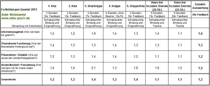 QM Tabelle Fortbildungen 04-2013